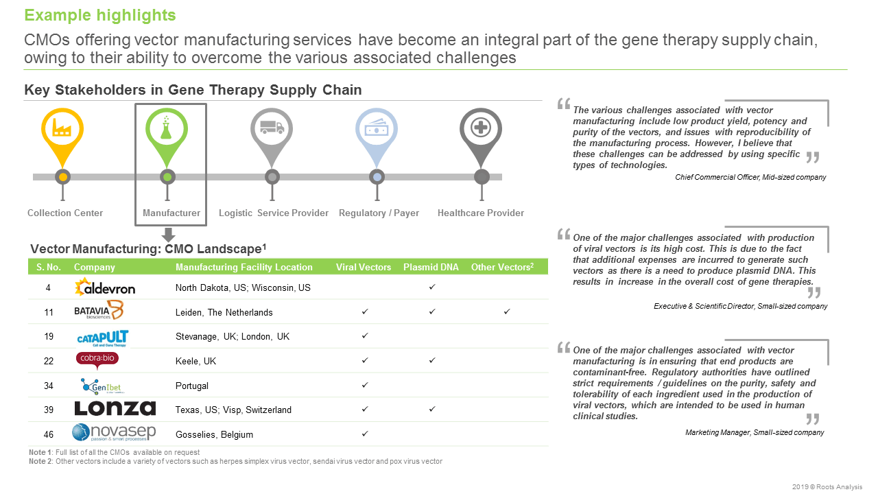 gene therapy companies Supply Chain